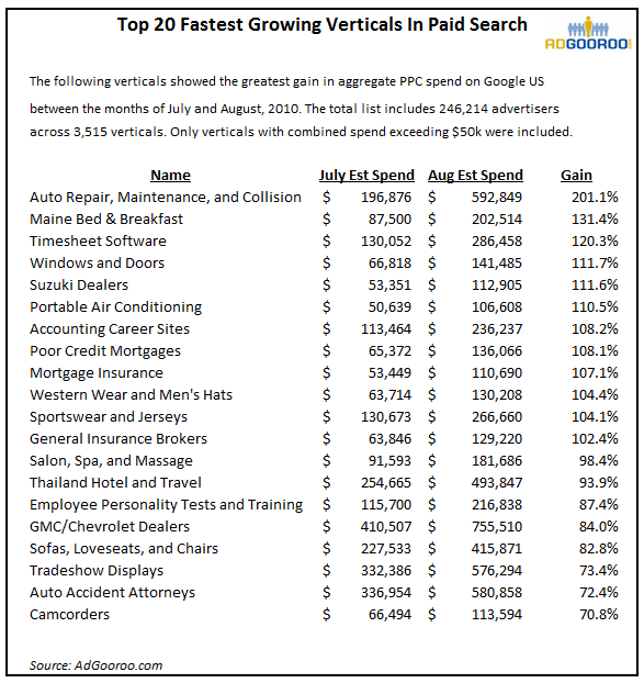 AdGooroo's Top 20 Fastest Growing PPC Categories