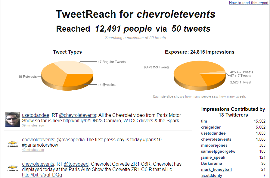 TweetReach - Chevrolet Events - Following Paris Motor Show - Promoted Tweet